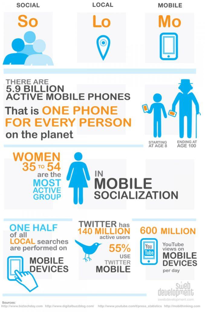 solomo infografica