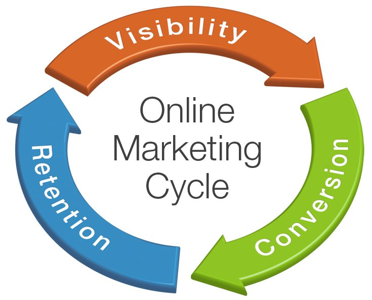 ciclo web marketing