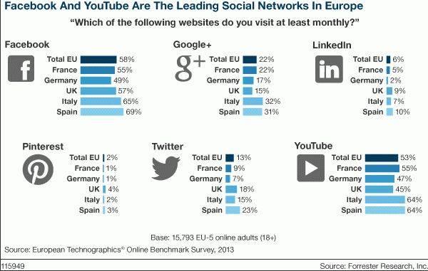 classifica social