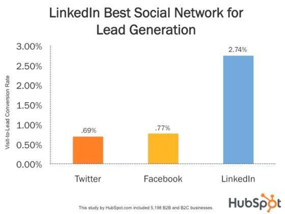 lead-gen-examples-linkedin
