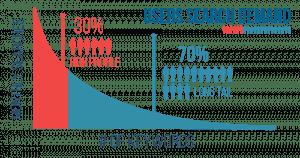 long tail keywords e lead generation