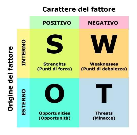 Potenzia il tuo business con l'analisi swot 2